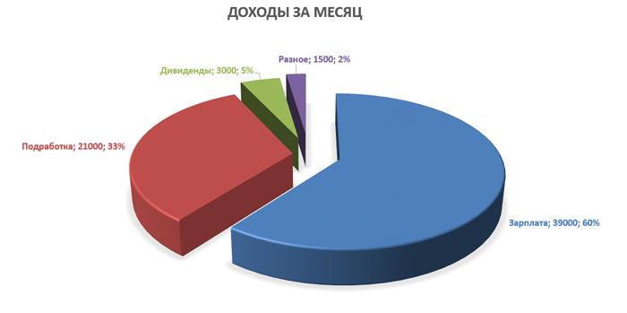 Изображение - Как вести семейный бюджет в excel diagram-dohod