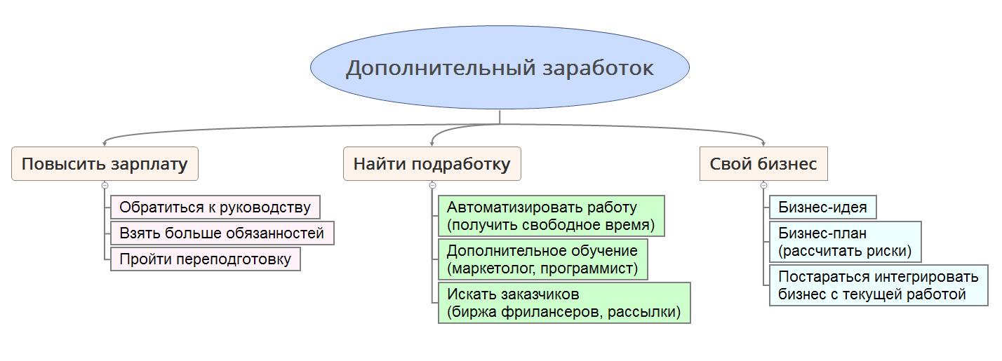 Источники дополнительного дохода (блок-схема)