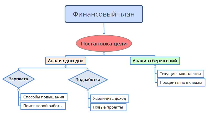 Блок-схема личный план