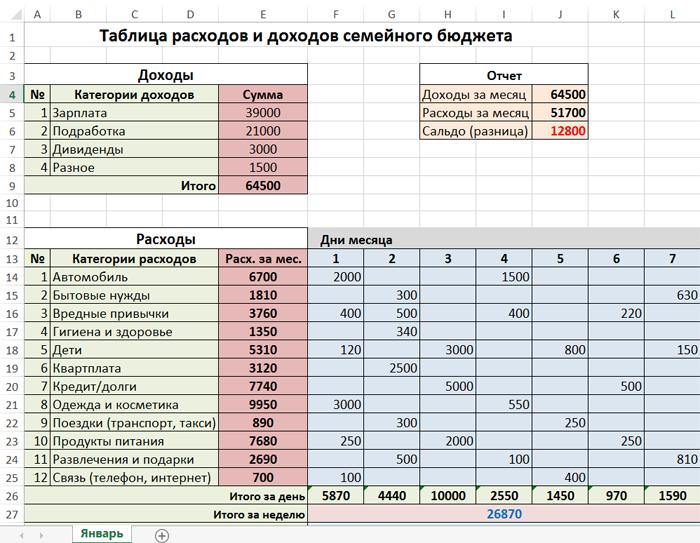 Таблица расходов и доходов семейного бюджета в Excel ...